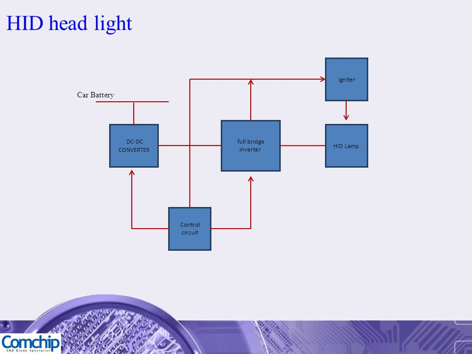 HID head light Car Battery Igniter full bridge inverter DC-DC HID Lamp