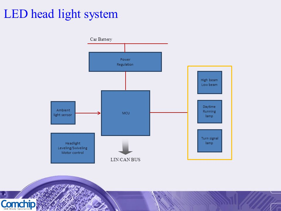 LED head light system Car Battery LIN/CAN BUS Power Regulation