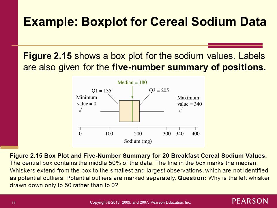 Example: Boxplot for Cereal Sodium Data
