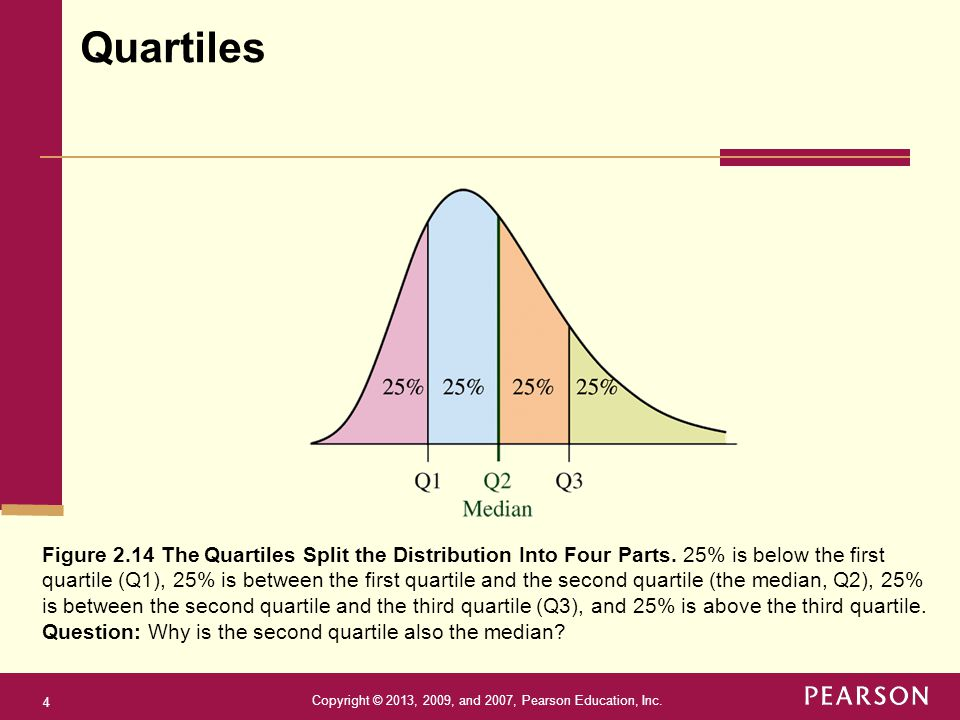 Quartiles Figure 2.14 The Quartiles Split the Distribution Into Four Parts. 25% is below the first.