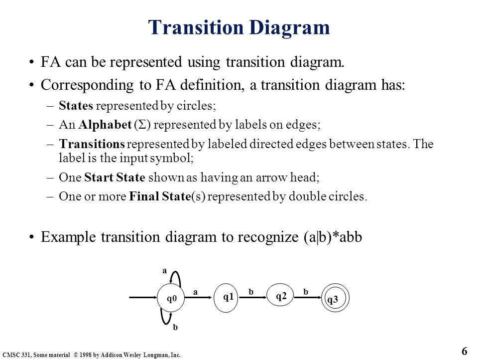 Transition Diagram FA can be represented using transition diagram.