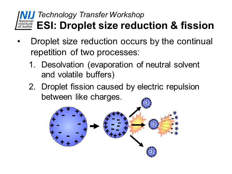 ESI: Droplet size reduction & fission