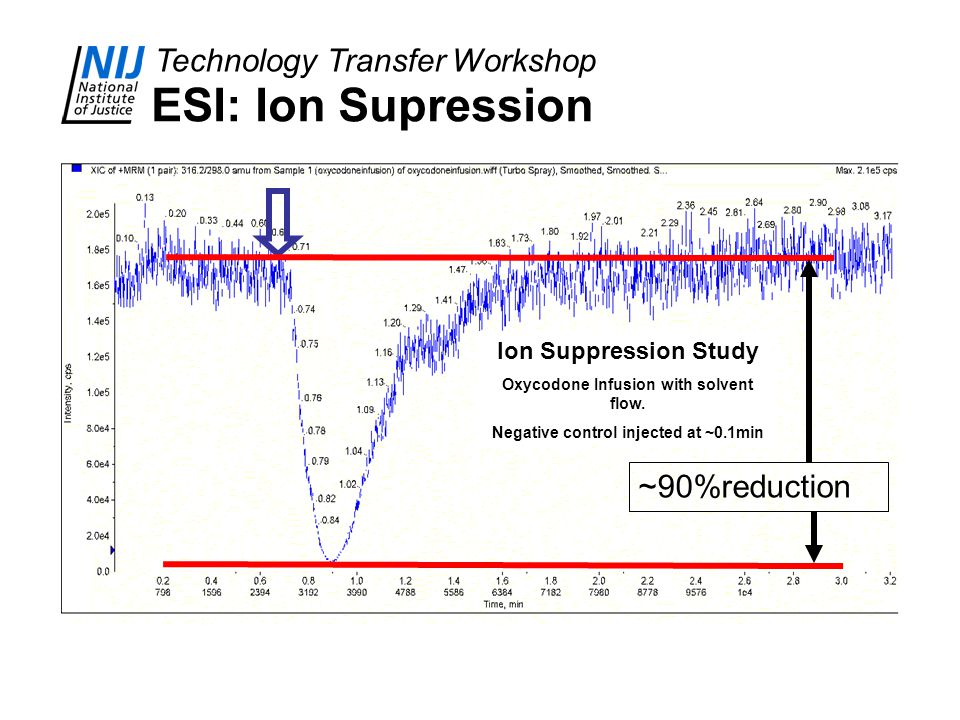 ESI: Ion Supression ~90%reduction Ion Suppression Study