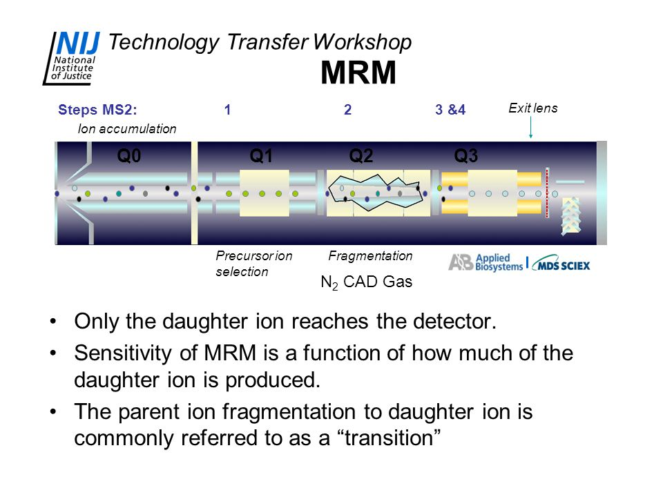 MRM Only the daughter ion reaches the detector.