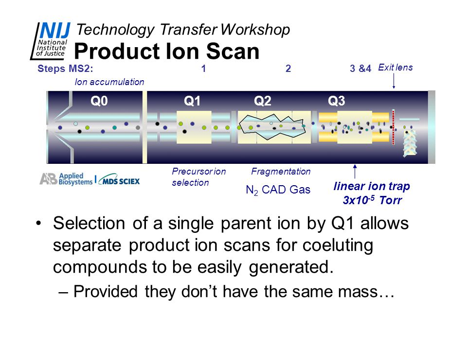 Product Ion Scan Steps MS2: 1 2 3 &4. Exit lens. Ion accumulation.