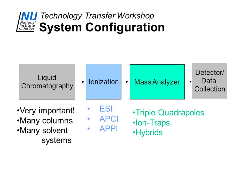 System Configuration ESI Very important! Triple Quadrapoles APCI