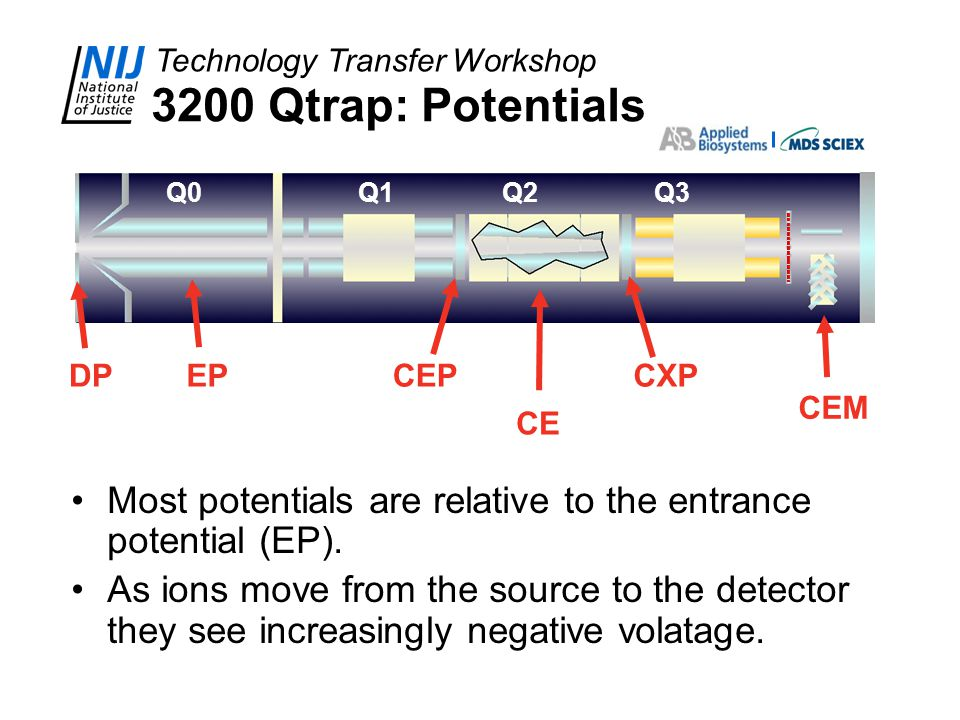 3200 Qtrap: Potentials Q0. Q1. Q2. Q3. EP. CEP. CXP. DP. CEM. CE. Most potentials are relative to the entrance potential (EP).