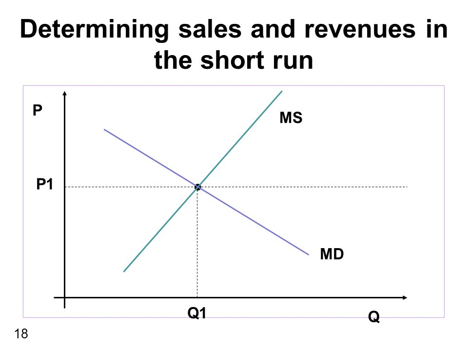 Determining sales and revenues in the short run