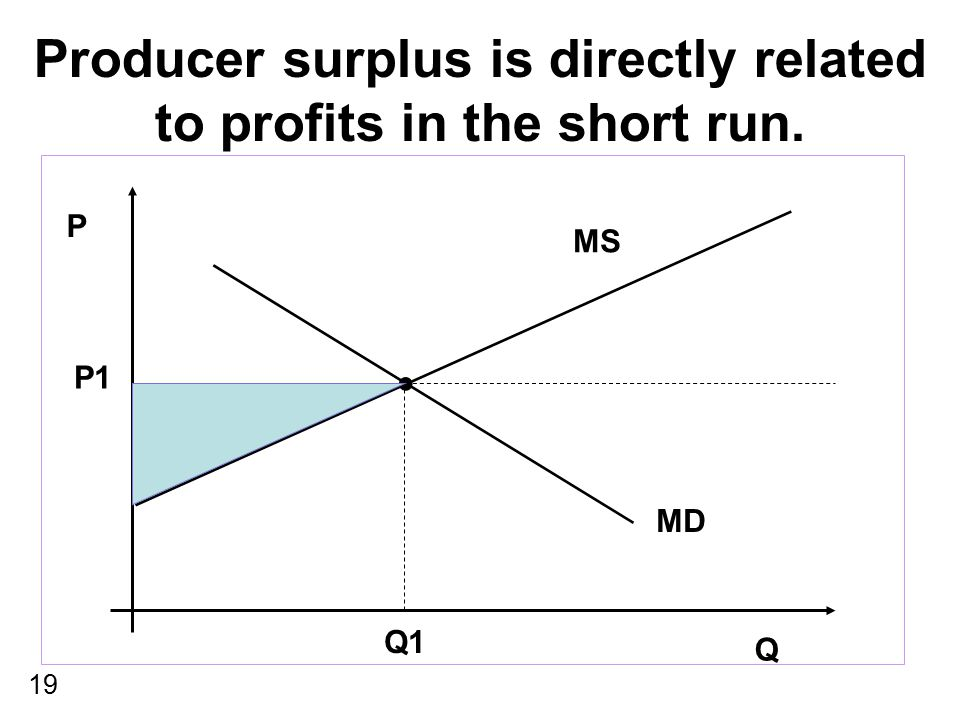 Producer surplus is directly related to profits in the short run.