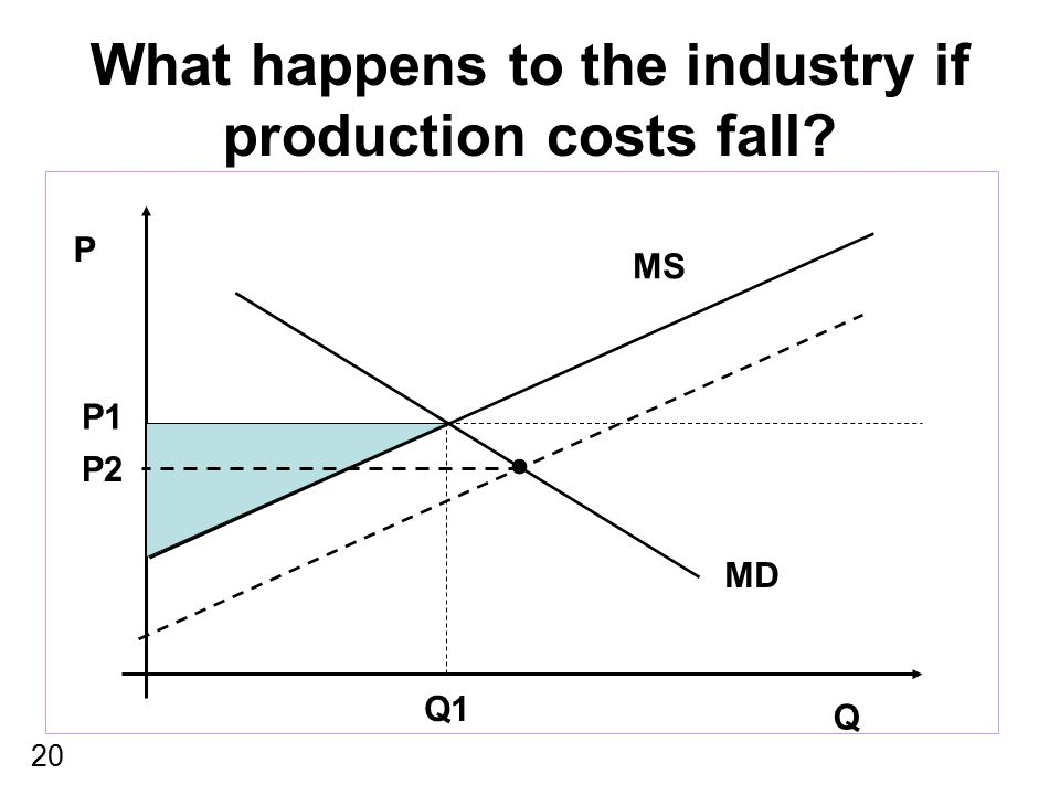 What happens to the industry if production costs fall