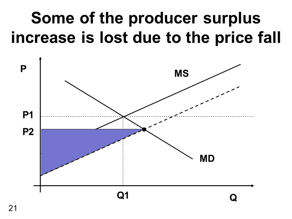 Some of the producer surplus increase is lost due to the price fall