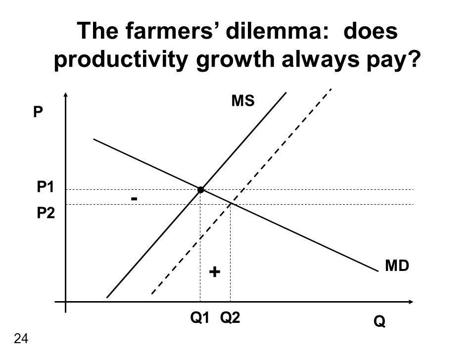 The farmers' dilemma: does productivity growth always pay