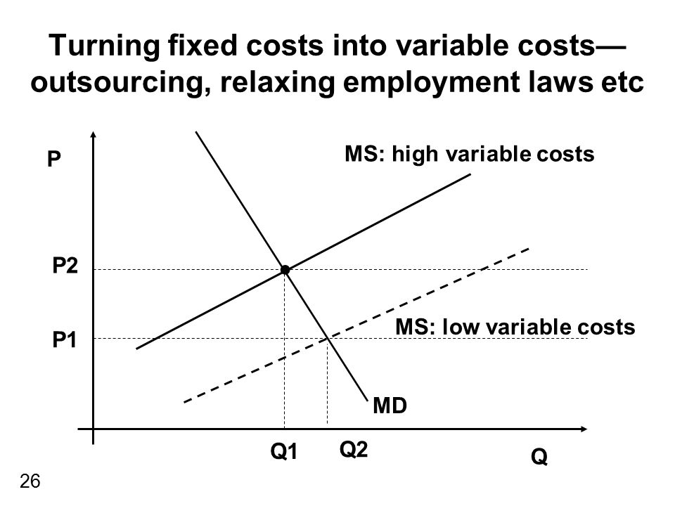 Turning fixed costs into variable costs—outsourcing, relaxing employment laws etc