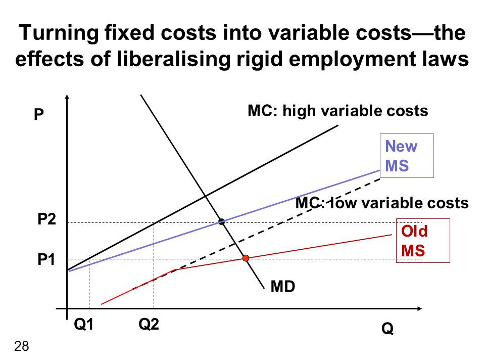 Turning fixed costs into variable costs—the effects of liberalising rigid employment laws
