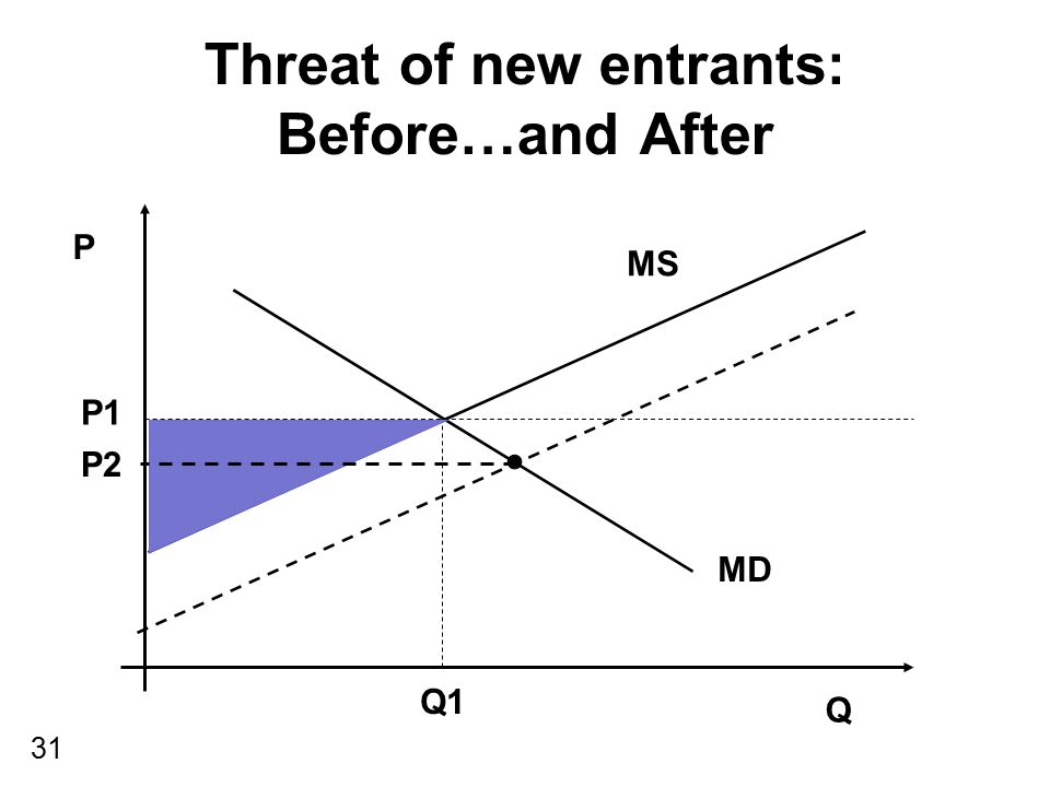 Threat of new entrants: Before…and After