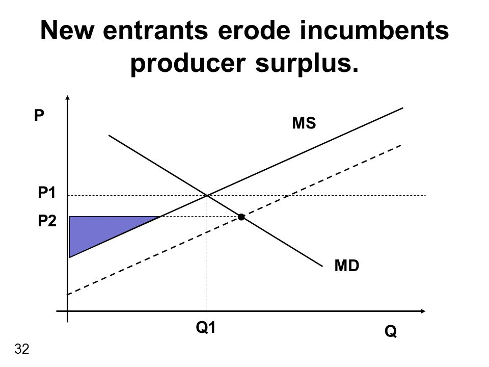 New entrants erode incumbents producer surplus.