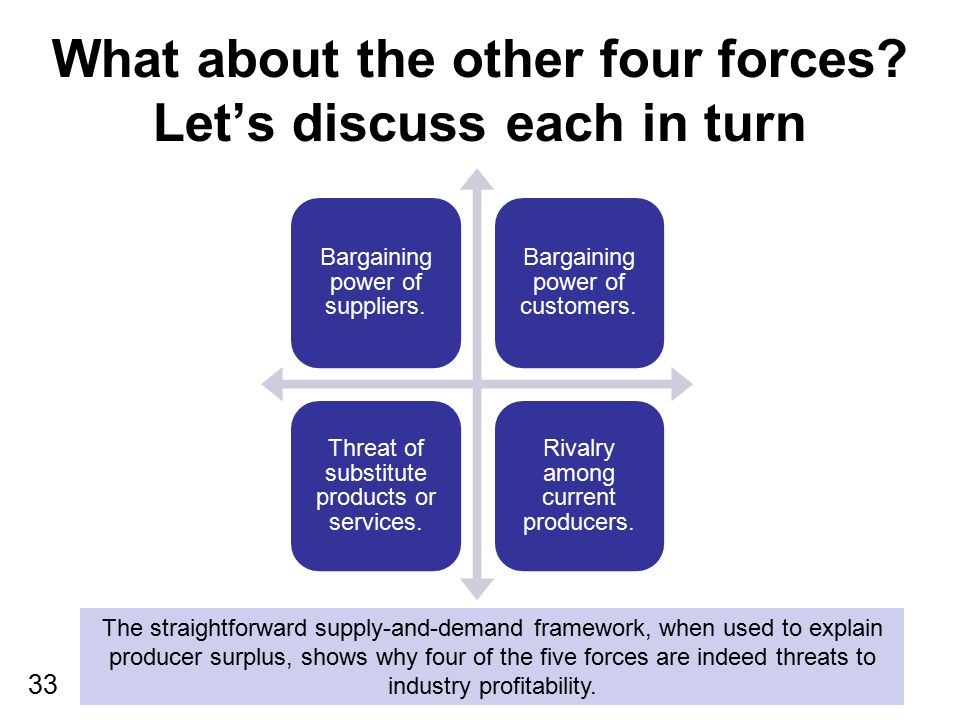 What about the other four forces Let's discuss each in turn
