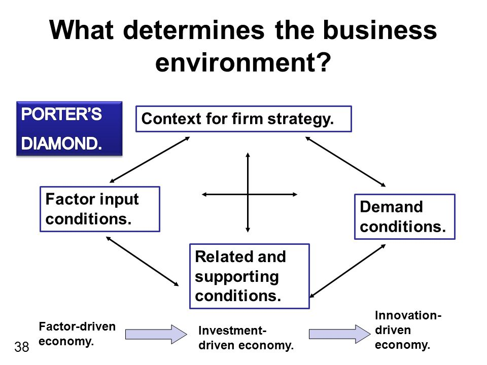 What determines the business environment