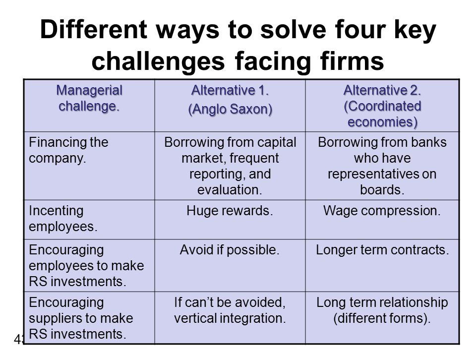 Different ways to solve four key challenges facing firms