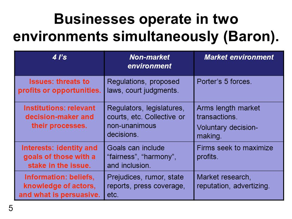 Businesses operate in two environments simultaneously (Baron).