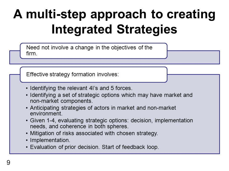 A multi-step approach to creating Integrated Strategies