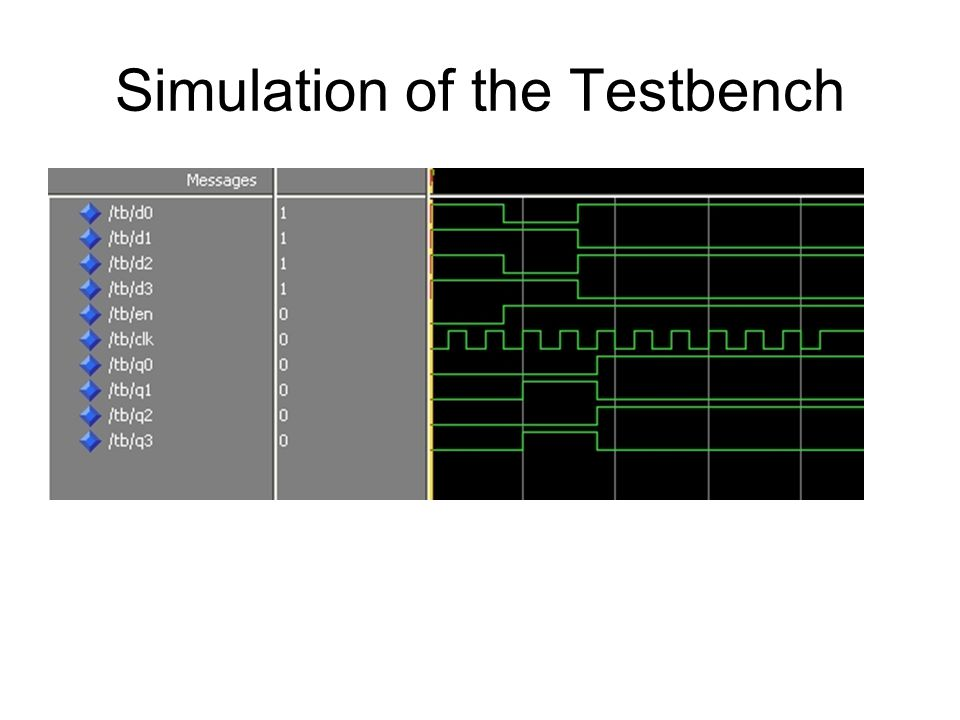 Simulation of the Testbench