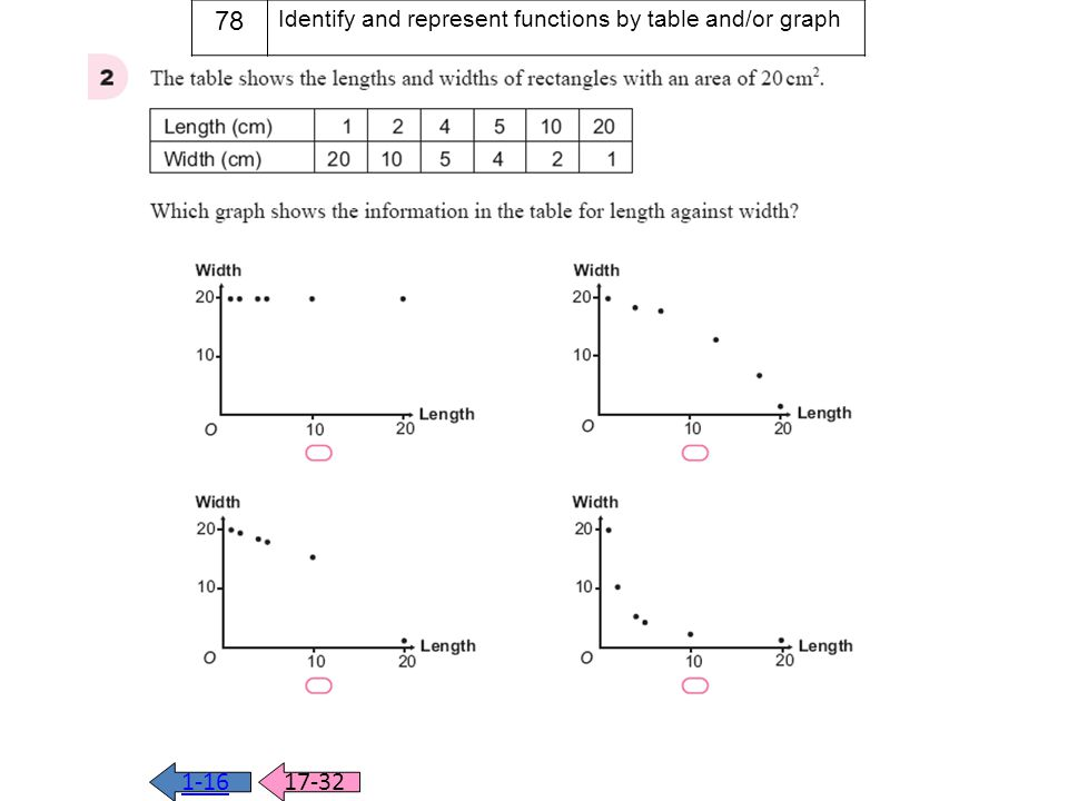 78 Identify and represent functions by table and/or graph q2 1-16 17-32