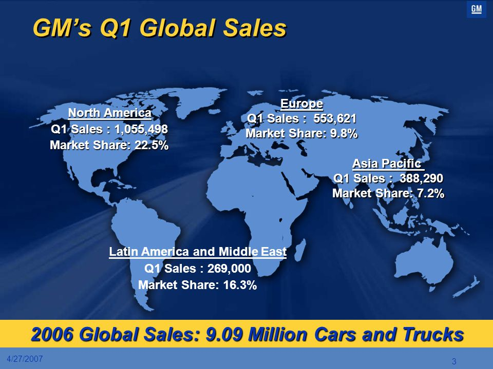 GM's Q1 Global Sales 2006 Global Sales: 9.09 Million Cars and Trucks