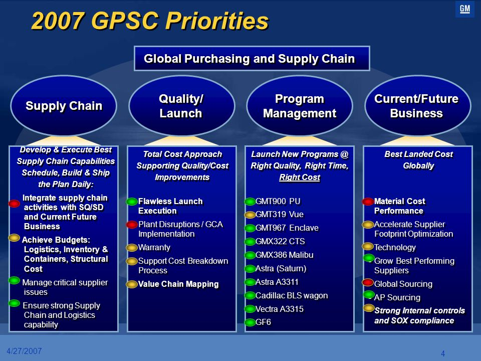2007 GPSC Priorities Global Purchasing and Supply Chain Quality/