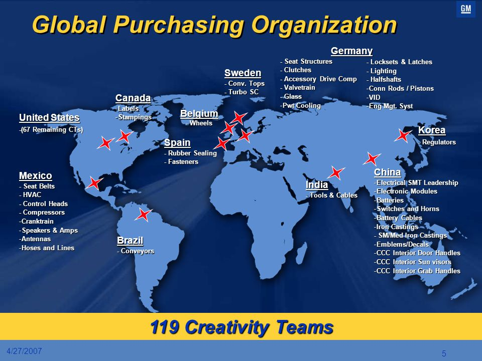 Global Purchasing Organization