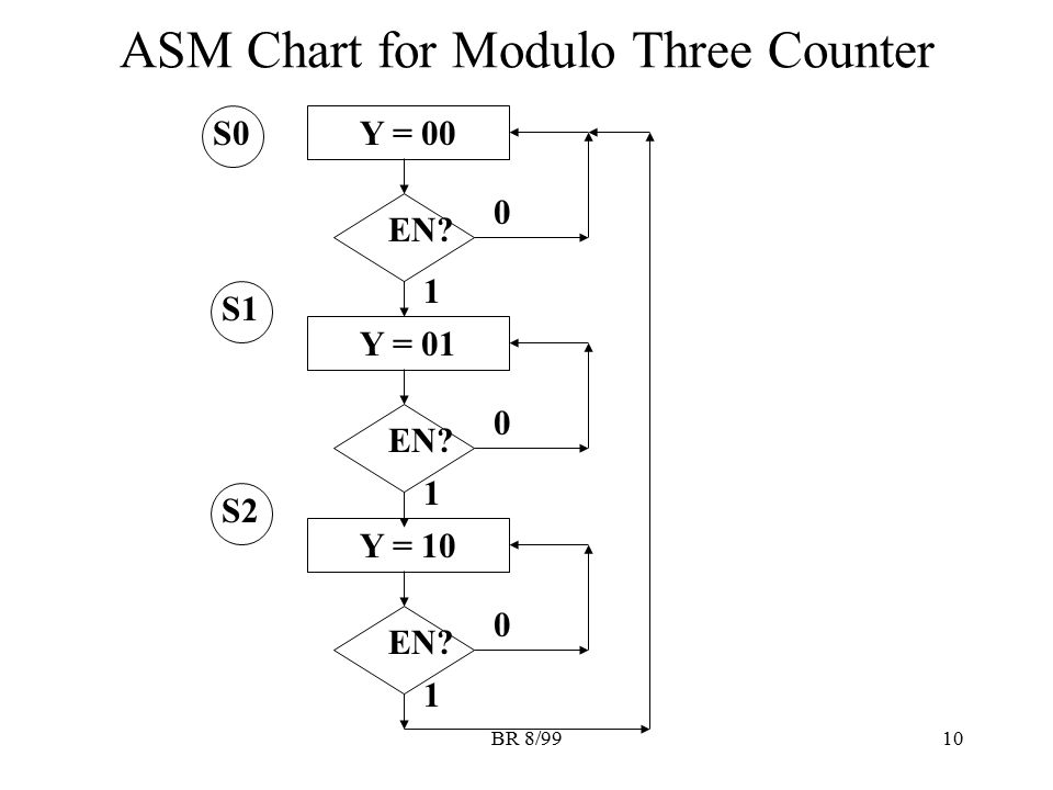 ASM Chart for Modulo Three Counter