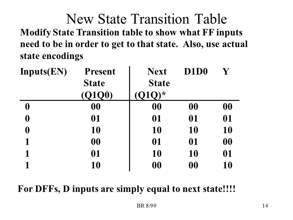 New State Transition Table
