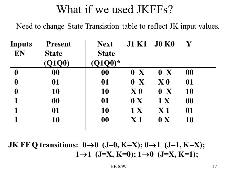What if we used JKFFs Need to change State Transistion table to reflect JK input values.