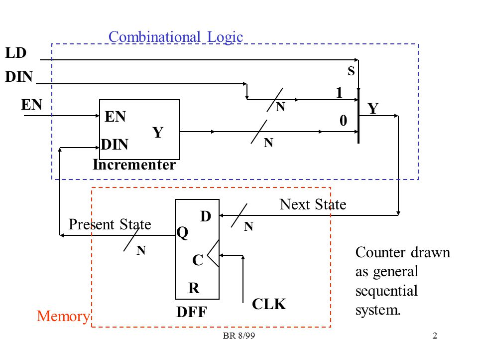 Counter drawn as general sequential system. C