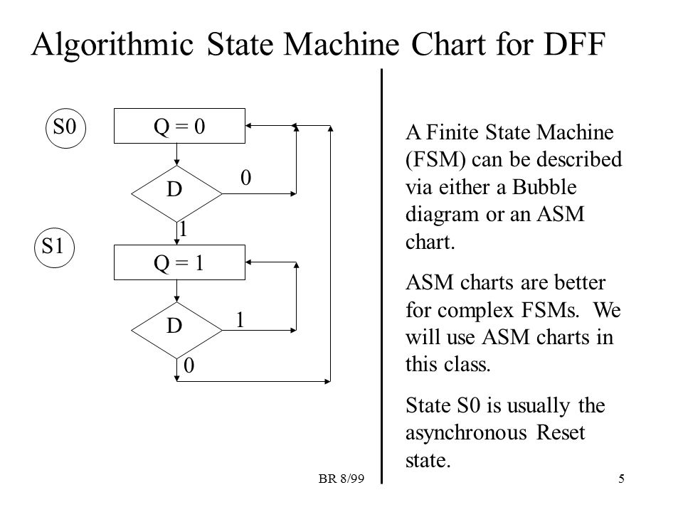 Algorithmic State Machine Chart for DFF