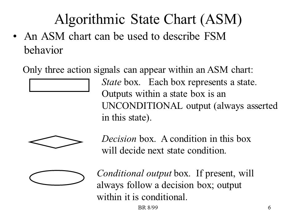 Algorithmic State Chart (ASM)