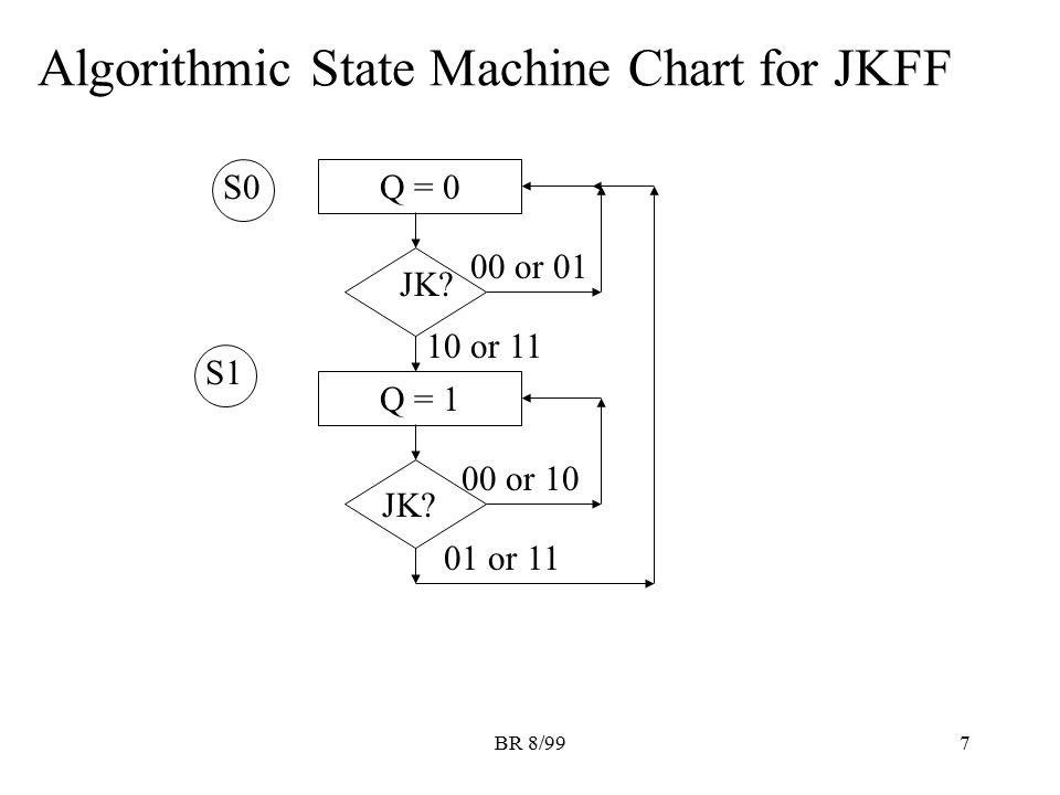 Algorithmic State Machine Chart for JKFF