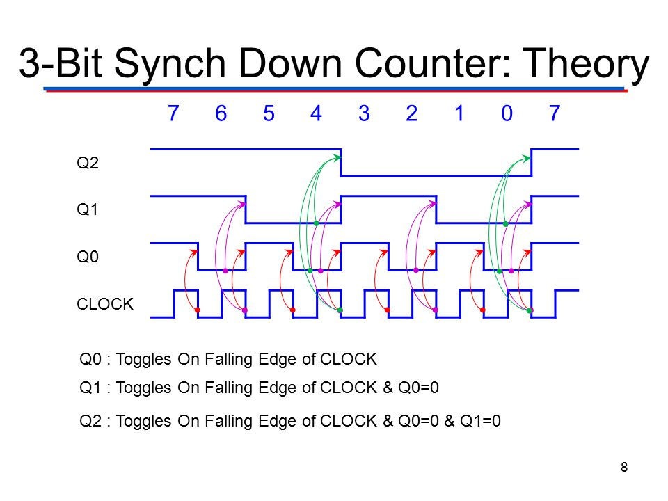 3-Bit Synch Down Counter: Theory