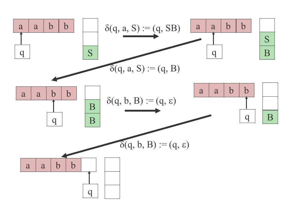 a b. q. S. a. b. q. B. S. δ(q, a, S) := (q, SB) δ(q, a, S) := (q, B) a. b. q. B. a. b.