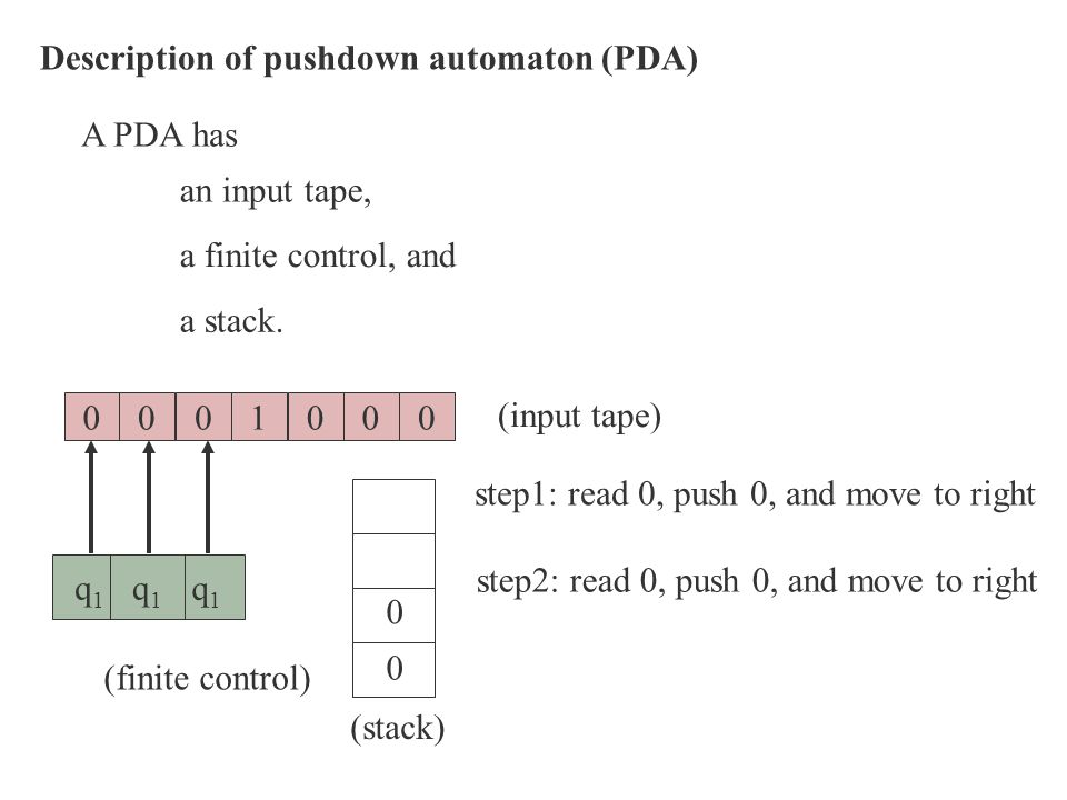 Description of pushdown automaton (PDA)