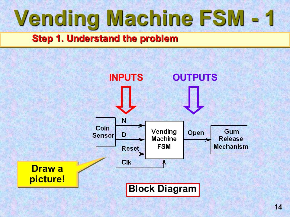 Vending Machine FSM - 1 Step 1. Understand the problem INPUTS OUTPUTS