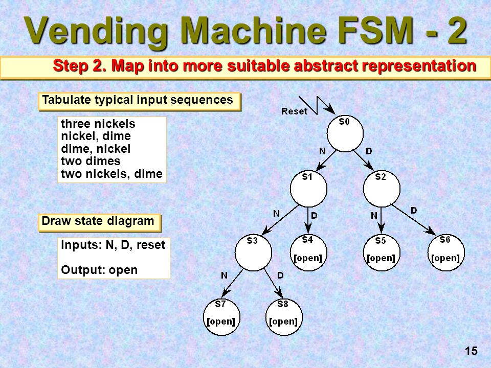 Vending Machine FSM - 2 Step 2. Map into more suitable abstract representation. Tabulate typical input sequences.