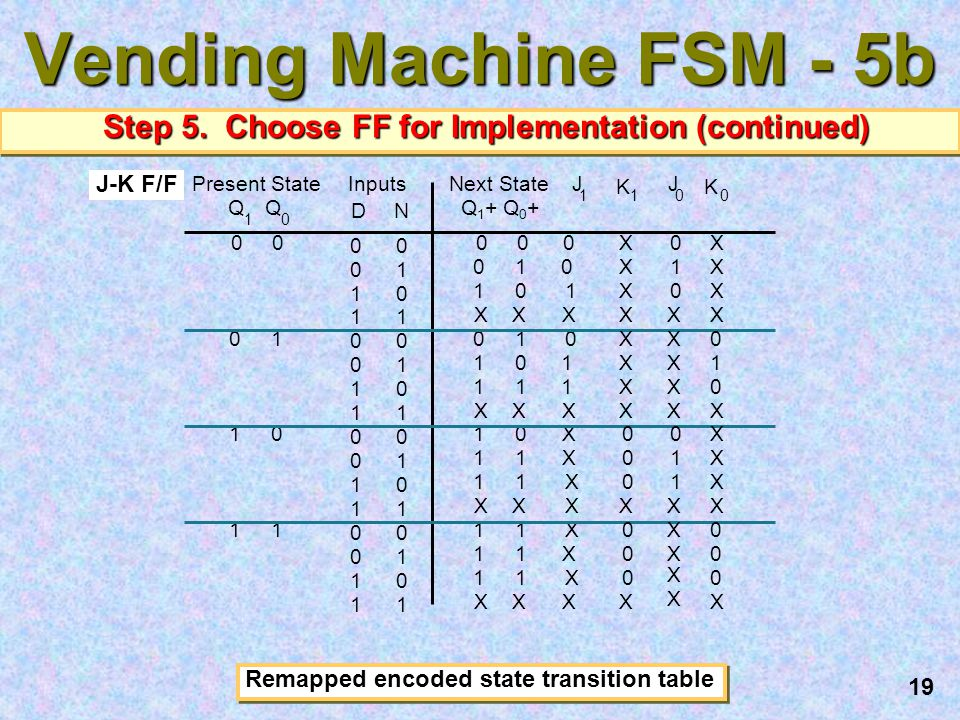 Vending Machine FSM - 5b Step 5. Choose FF for Implementation (continued) J. 1. X. J-K F/F. Remapped encoded state transition table.