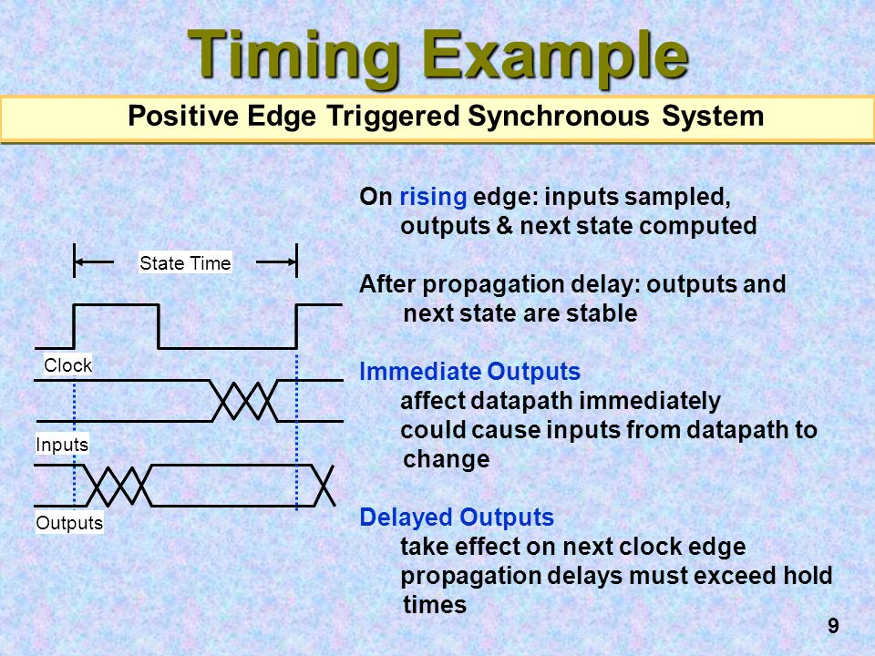 Positive Edge Triggered Synchronous System