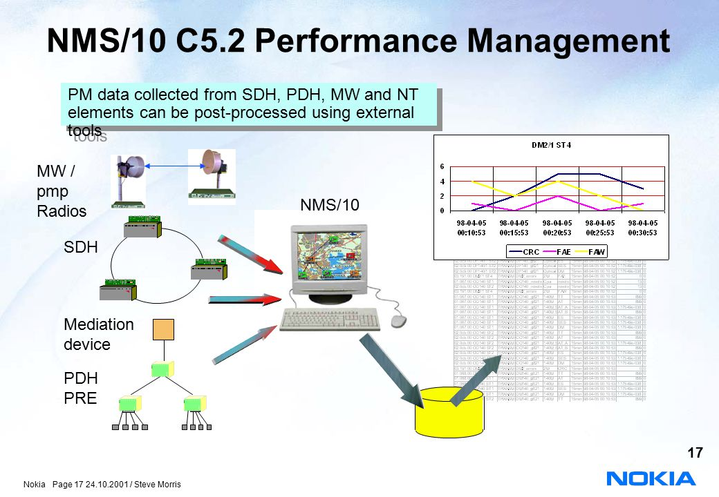 NMS/10 C5.2 Performance Management