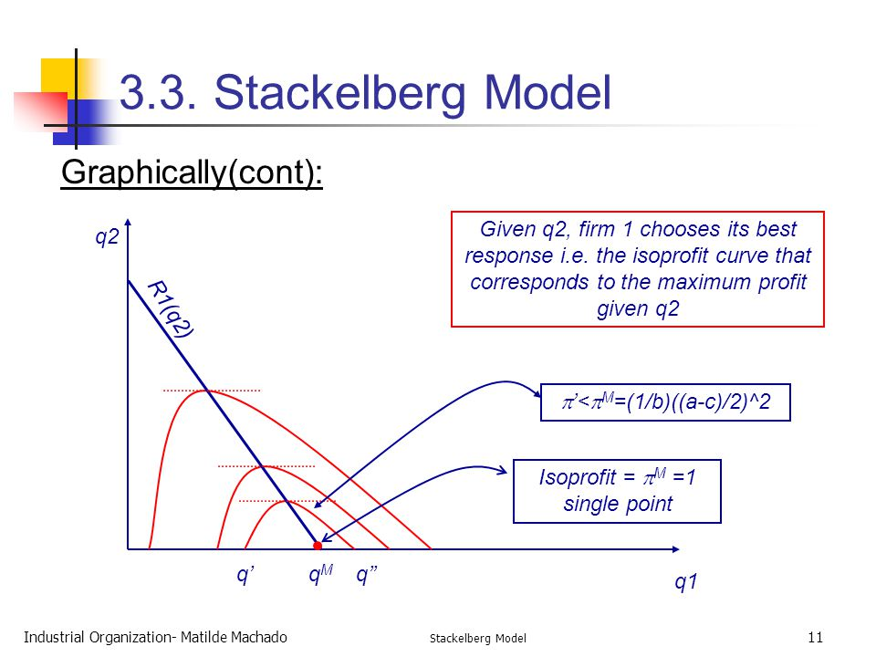 3.3. Stackelberg Model Graphically(cont):