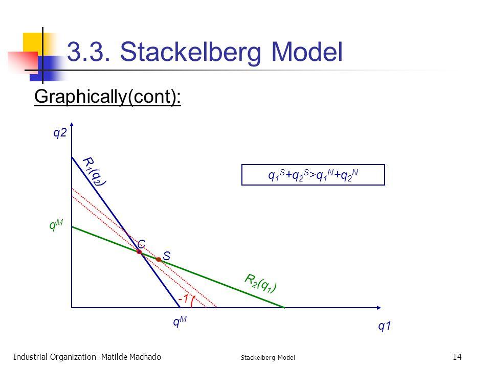 3.3. Stackelberg Model Graphically(cont): q2 R1(q2) q1S+q2S>q1N+q2N