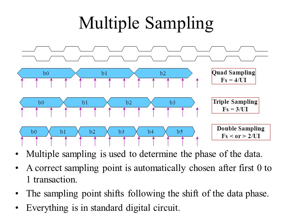 Multiple Sampling b0. b1. b2. Quad Sampling. Fs = 4/UI. b0. b1. b2. b3. Triple Sampling. Fs = 3/UI.