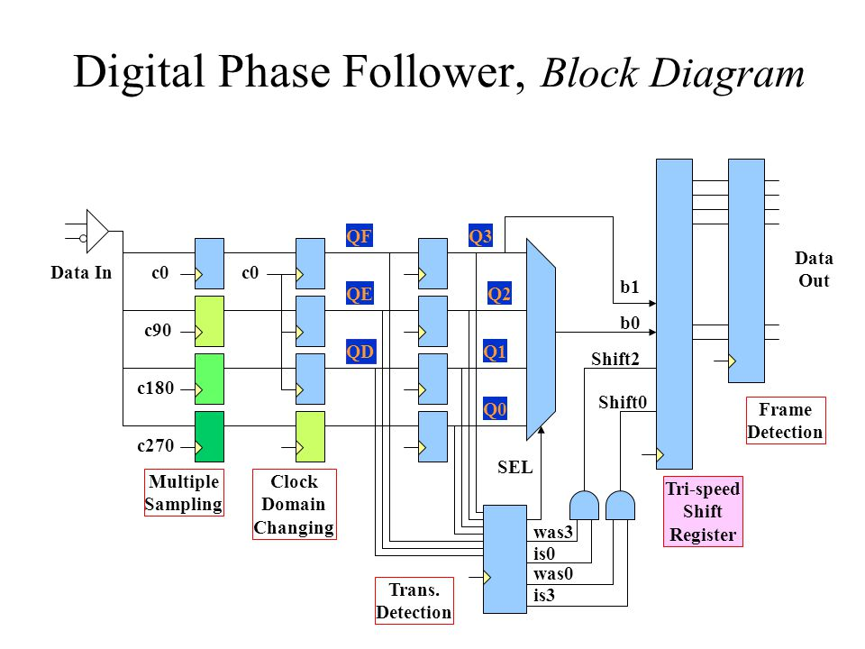 Digital Phase Follower, Block Diagram