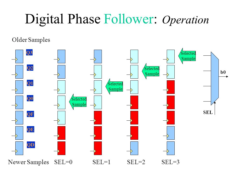 Digital Phase Follower: Operation